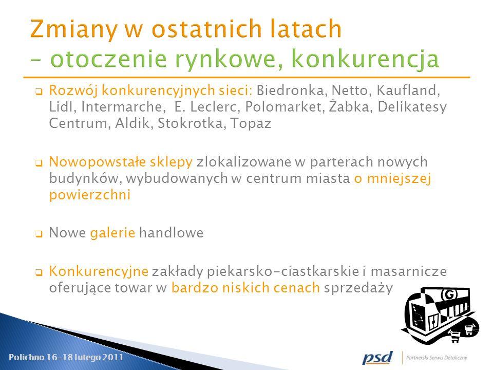 Polichno 16-18 lutego 2011 Rozwój konkurencyjnych sieci: Biedronka, Netto, Kaufland, Lidl, Intermarche, E. Leclerc, Polomarket, Żabka, Delikatesy Cent