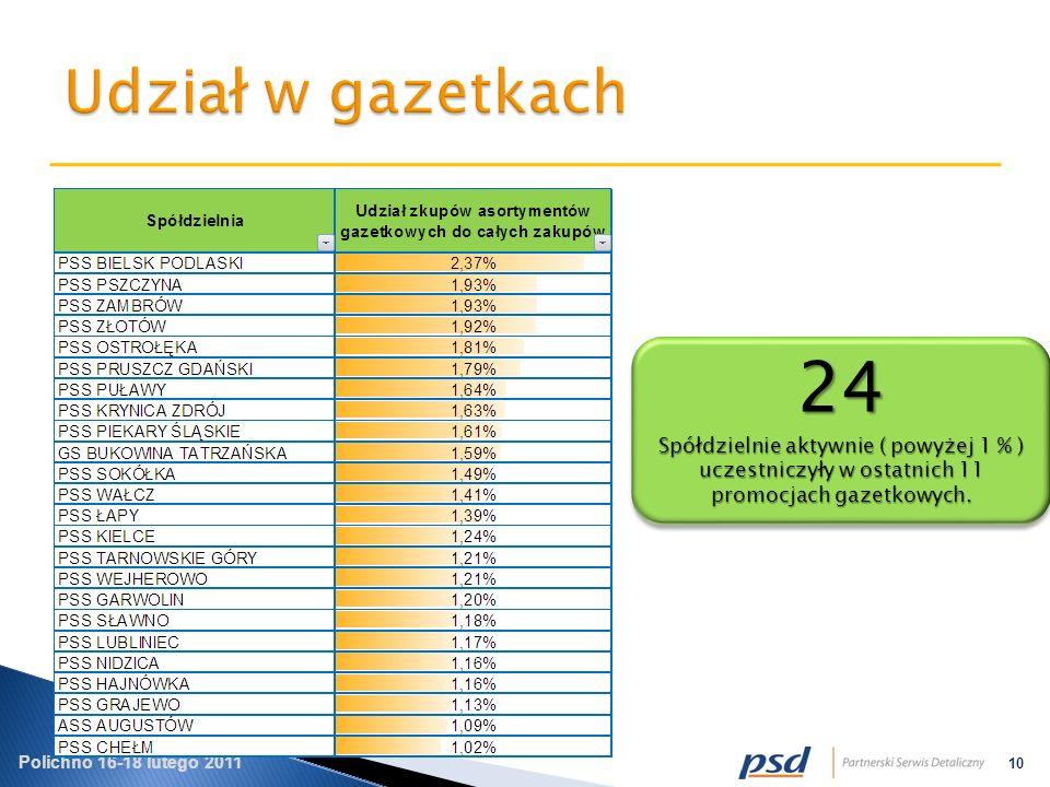 Polichno 16-18 lutego 2011 10 24 Spółdzielnie aktywnie ( powyżej 1 % ) uczestniczyły w ostatnich 11 promocjach gazetkowych.
