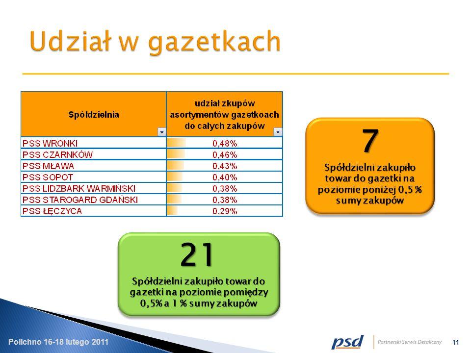 Polichno 16-18 lutego 2011 11 7 Spółdzielni zakupiło towar do gazetki na poziomie poniżej 0,5 % sumy zakupów 7 21 Spółdzielni zakupiło towar do gazetki na poziomie pomiędzy 0,5% a 1 % sumy zakupów 21