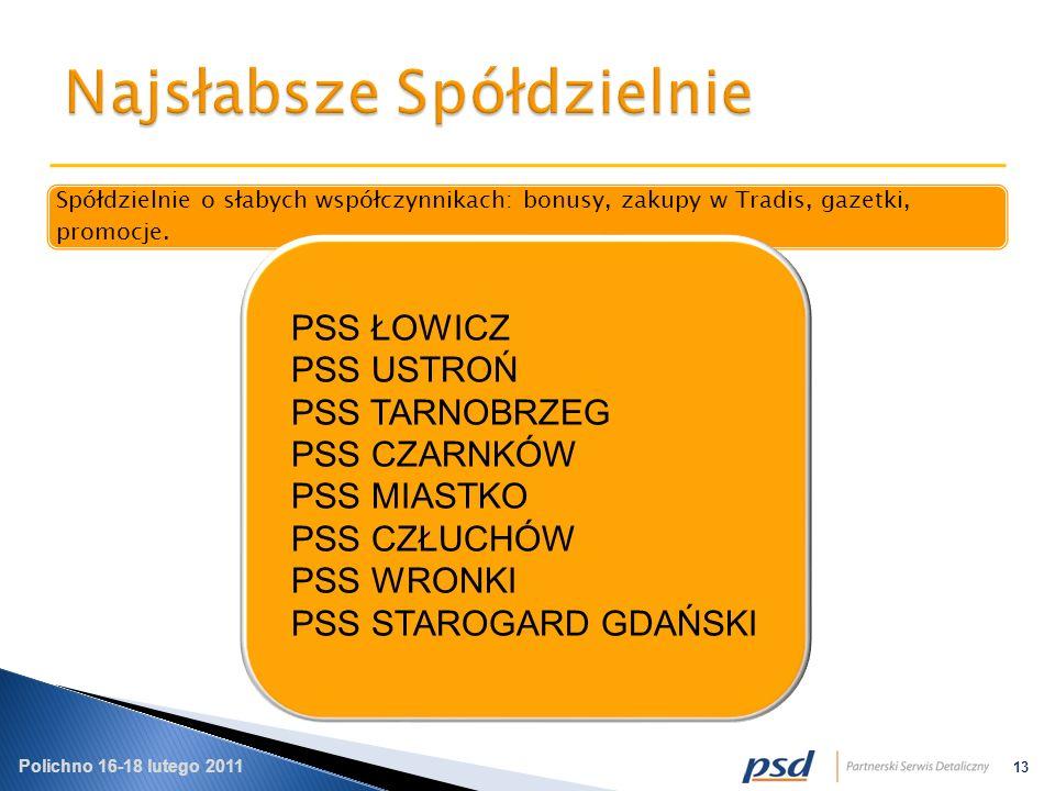 Polichno 16-18 lutego 2011 13 Spółdzielnie o słabych współczynnikach: bonusy, zakupy w Tradis, gazetki, promocje.