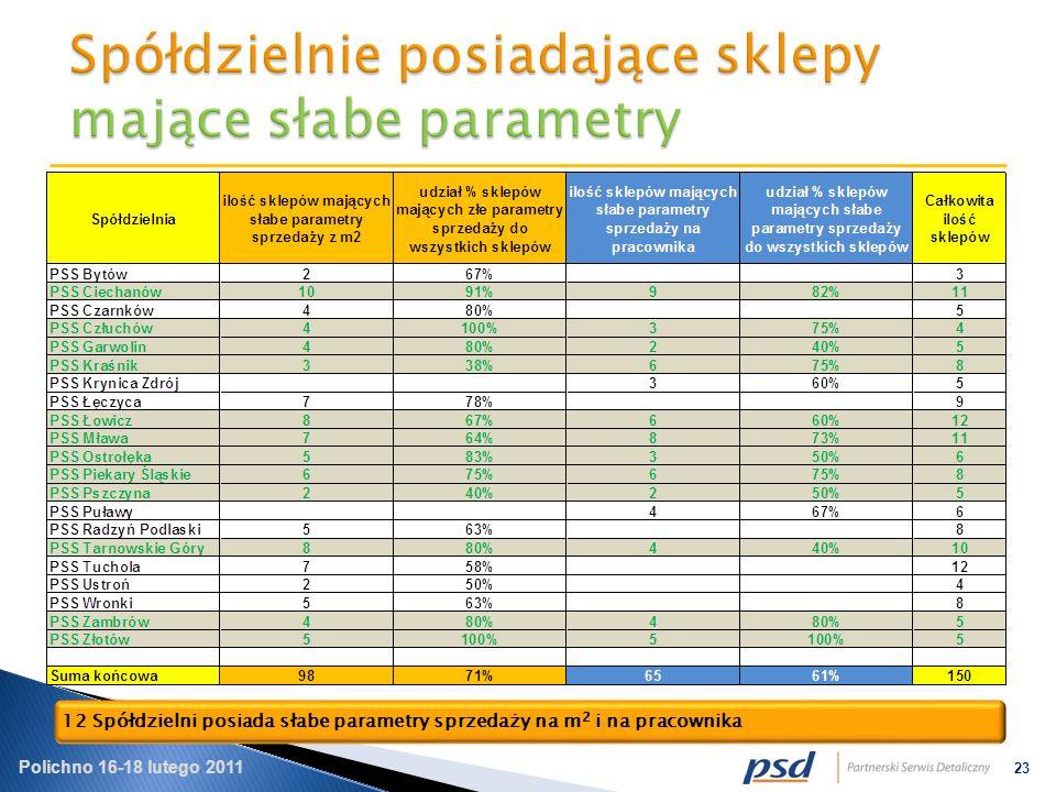 Polichno 16-18 lutego 2011 23 12 Spółdzielni posiada słabe parametry sprzedaży na m 2 i na pracownika