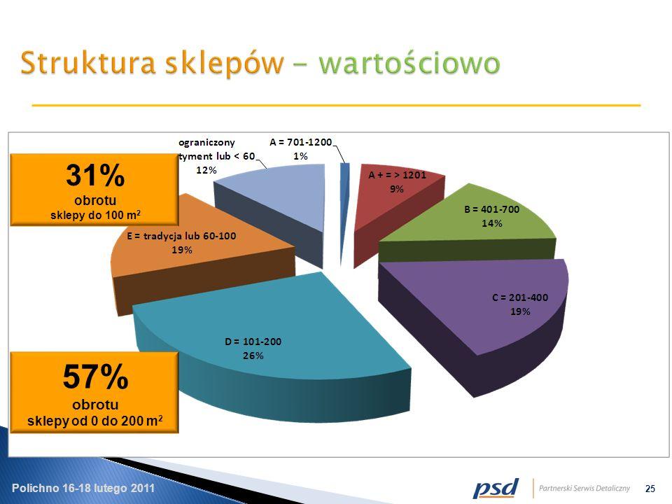 Polichno 16-18 lutego 2011 25 31% obrotu sklepy do 100 m 2 57% obrotu sklepy od 0 do 200 m 2