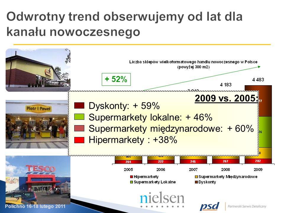 Polichno 16-18 lutego 2011 + 52% Dyskonty: + 59% Supermarkety lokalne: + 46% Supermarkety międzynarodowe: + 60% Hipermarkety : +38% 2009 vs.
