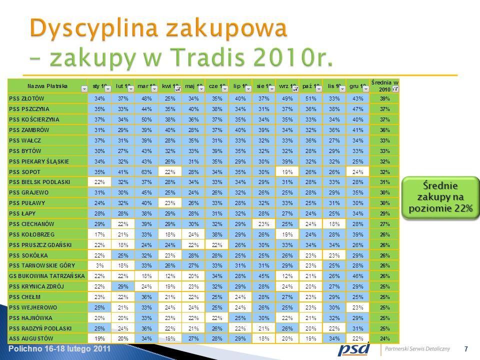 Polichno 16-18 lutego 2011 7 Średnie zakupy na poziomie 22%