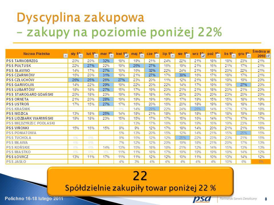 Polichno 16-18 lutego 2011 8 22 Spółdzielnie zakupiły towar poniżej 22 % 22