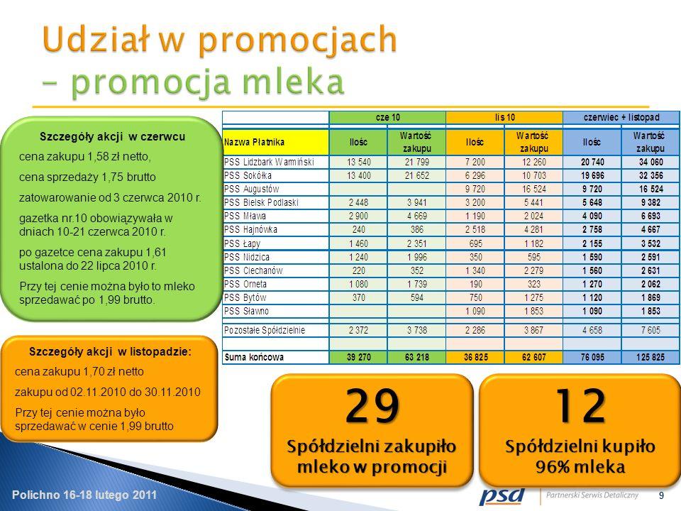 Polichno 16-18 lutego 2011 9 29 Spółdzielni zakupiło mleko w promocji 29 12 Spółdzielni kupiło 96% mleka 12 Szczegóły akcji w czerwcu cena zakupu 1,58 zł netto, cena sprzedaży 1,75 brutto zatowarowanie od 3 czerwca 2010 r.