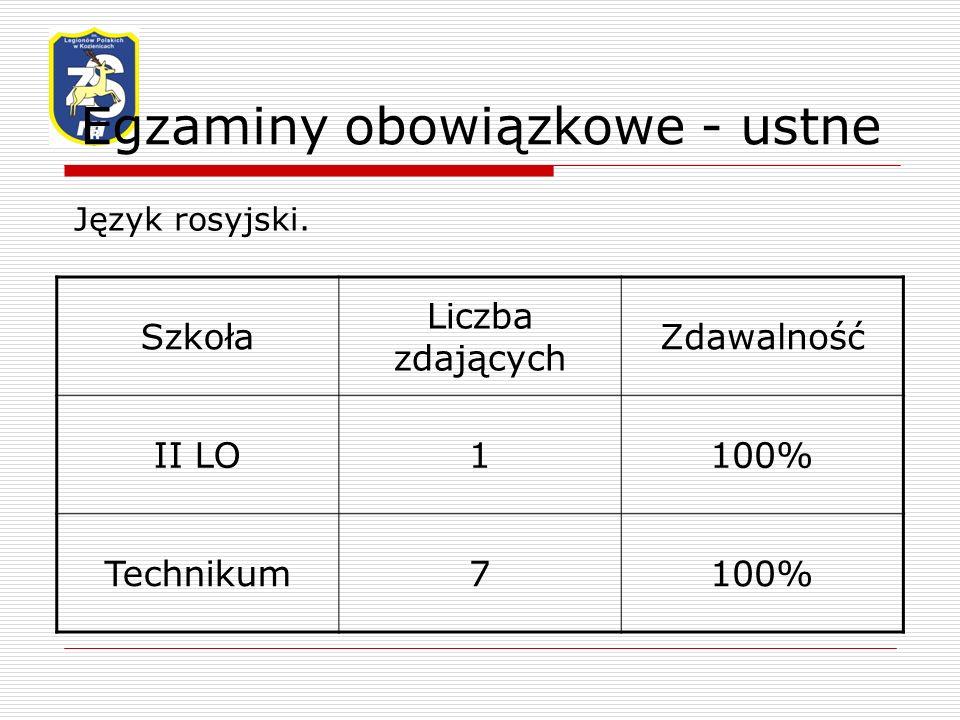 Egzaminy obowiązkowe - ustne Język rosyjski.