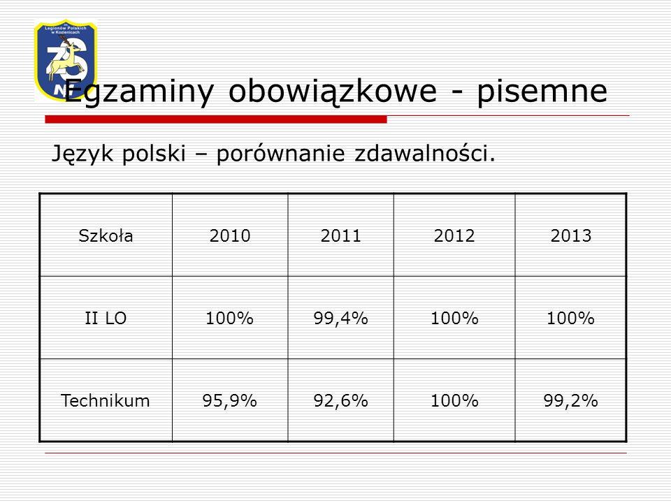 Egzaminy obowiązkowe - pisemne Język polski – porównanie zdawalności.