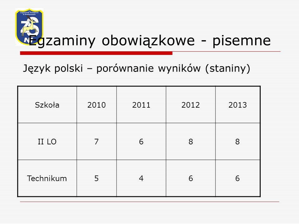 Egzaminy obowiązkowe - pisemne Język polski – porównanie wyników (staniny) Szkoła2010201120122013 II LO7688 Technikum5466