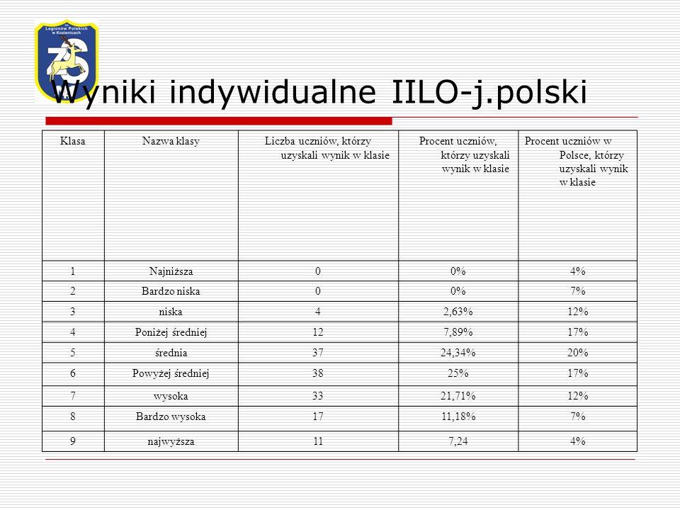 Wyniki indywidualne IILO-j.polski KlasaNazwa klasyLiczba uczniów, którzy uzyskali wynik w klasie Procent uczniów, którzy uzyskali wynik w klasie Procent uczniów w Polsce, którzy uzyskali wynik w klasie 1Najniższa00%4% 2Bardzo niska00%7% 3niska42,63%12% 4Poniżej średniej127,89%17% 5średnia3724,34%20% 6Powyżej średniej3825%17% 7wysoka3321,71%12% 8Bardzo wysoka1711,18%7% 9najwyższa117,244%