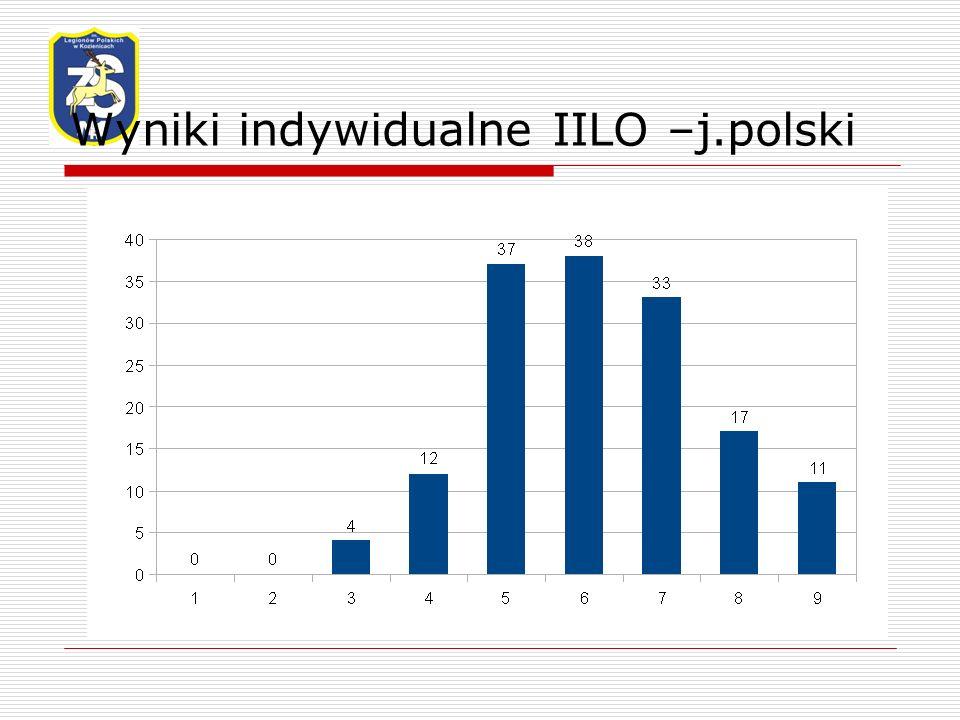 Wyniki indywidualne IILO –j.polski