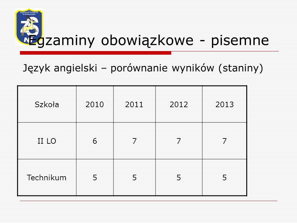 Egzaminy obowiązkowe - pisemne Język angielski – porównanie wyników (staniny) Szkoła2010201120122013 II LO6777 Technikum5555