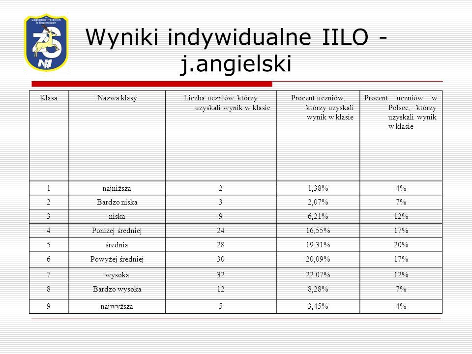 Wyniki indywidualne IILO - j.angielski KlasaNazwa klasyLiczba uczniów, którzy uzyskali wynik w klasie Procent uczniów, którzy uzyskali wynik w klasie Procent uczniów w Polsce, którzy uzyskali wynik w klasie 1najniższa21,38%4% 2Bardzo niska32,07%7% 3niska96,21%12% 4Poniżej średniej2416,55%17% 5średnia2819,31%20% 6Powyżej średniej3020,09%17% 7wysoka3222,07%12% 8Bardzo wysoka128,28%7% 9najwyższa53,45%4%