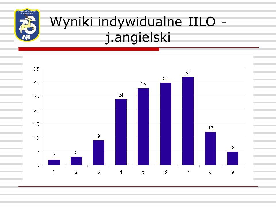 Wyniki indywidualne IILO - j.angielski