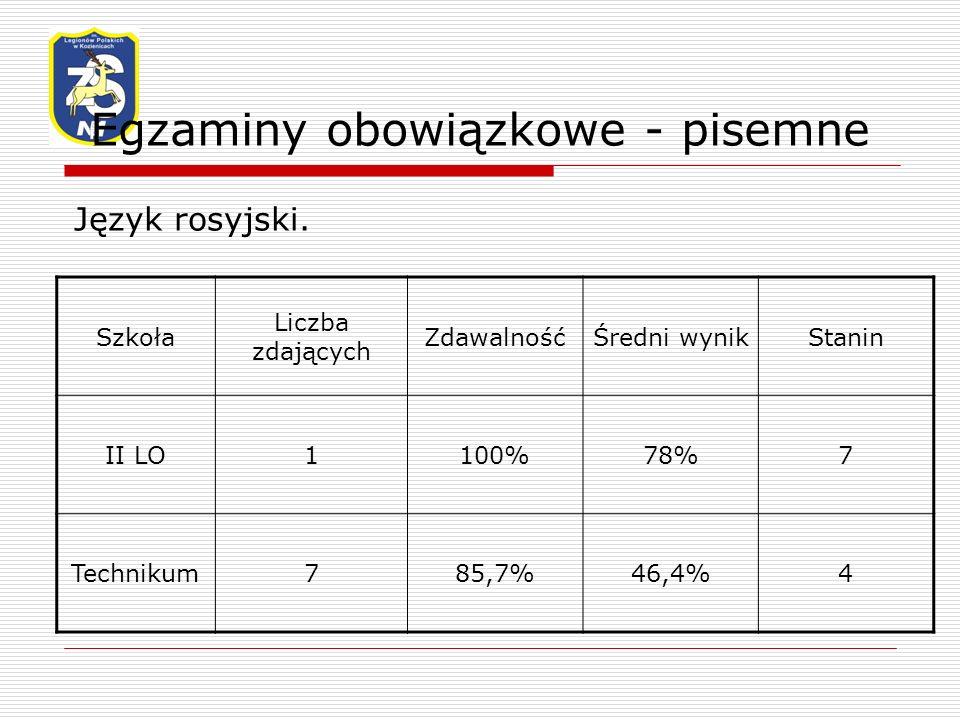 Egzaminy obowiązkowe - pisemne Język rosyjski.