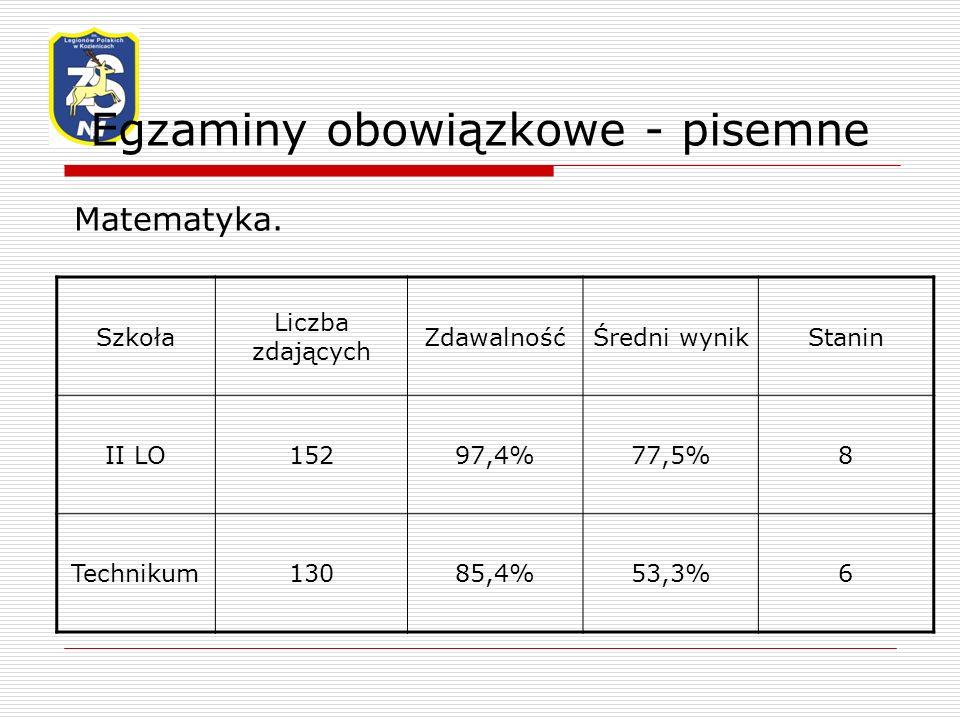 Egzaminy obowiązkowe - pisemne Matematyka.