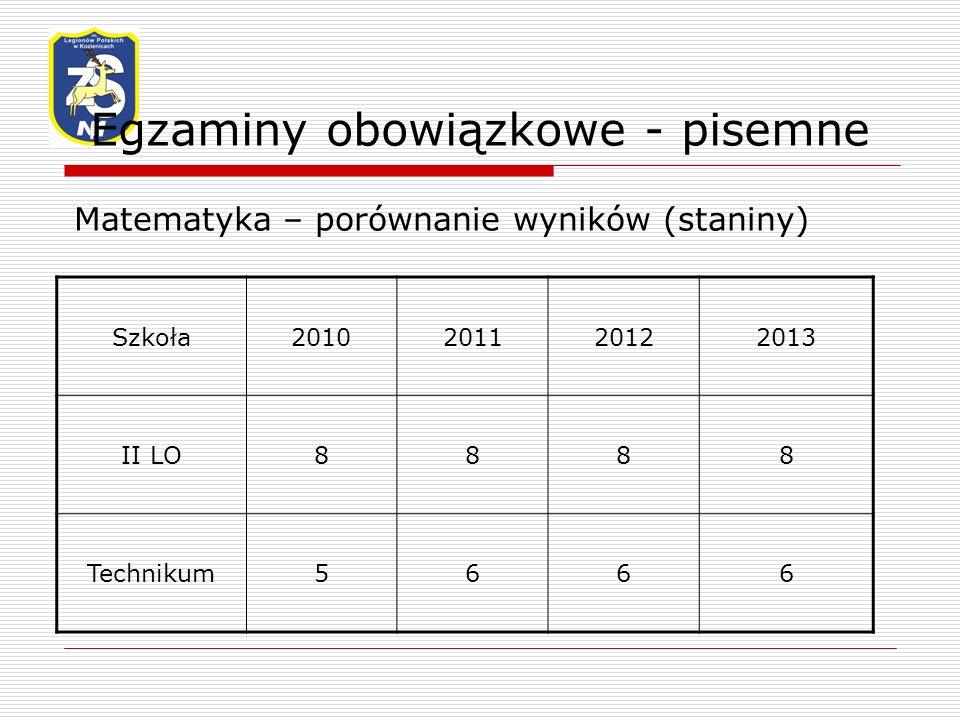 Egzaminy obowiązkowe - pisemne Matematyka – porównanie wyników (staniny) Szkoła2010201120122013 II LO8888 Technikum5666