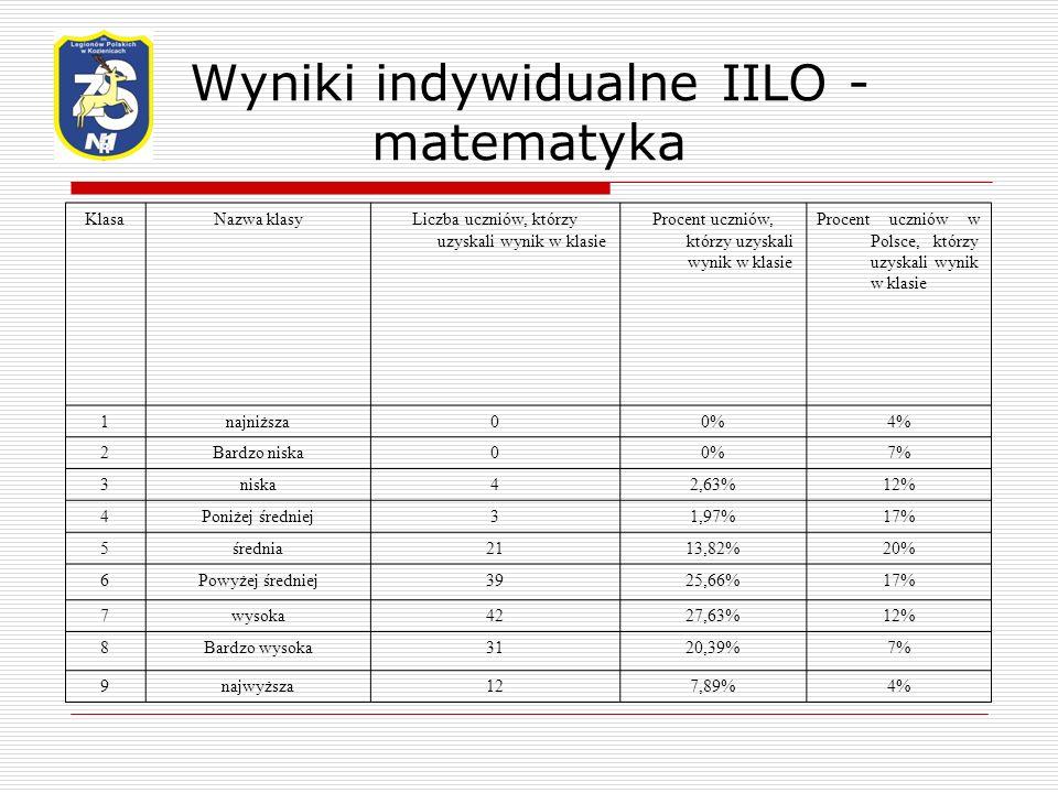Wyniki indywidualne IILO - matematyka KlasaNazwa klasyLiczba uczniów, którzy uzyskali wynik w klasie Procent uczniów, którzy uzyskali wynik w klasie Procent uczniów w Polsce, którzy uzyskali wynik w klasie 1najniższa00%4% 2Bardzo niska00%7% 3niska42,63%12% 4Poniżej średniej31,97%17% 5średnia2113,82%20% 6Powyżej średniej3925,66%17% 7wysoka4227,63%12% 8Bardzo wysoka3120,39%7% 9najwyższa127,89%4%