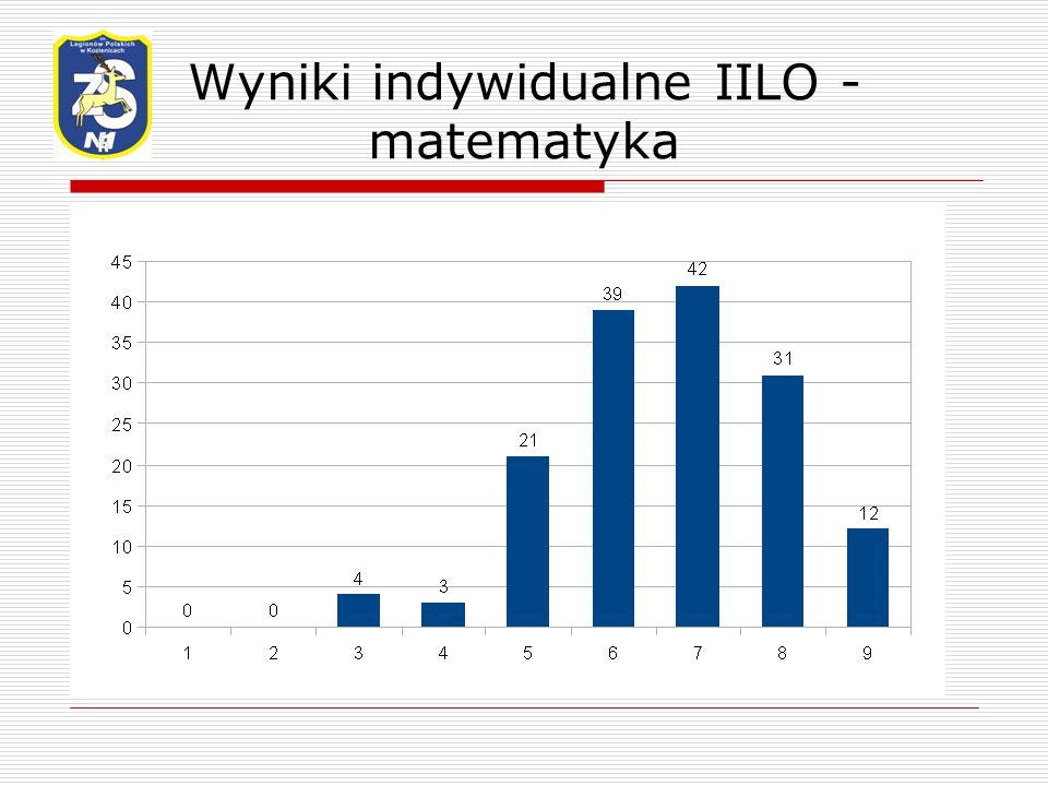 Wyniki indywidualne IILO - matematyka