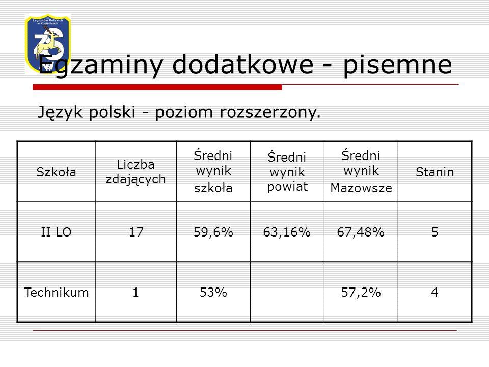 Egzaminy dodatkowe - pisemne Język polski - poziom rozszerzony.