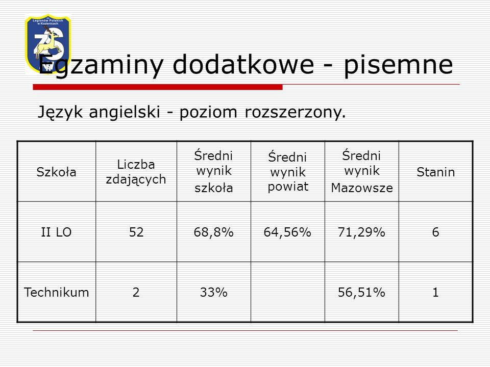 Egzaminy dodatkowe - pisemne Język angielski - poziom rozszerzony.