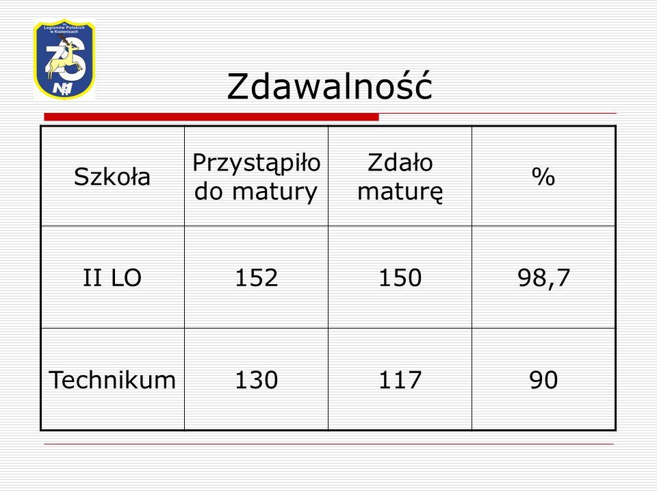 Zdawalność Szkoła Przystąpiło do matury Zdało maturę % II LO15215098,7 Technikum13011790