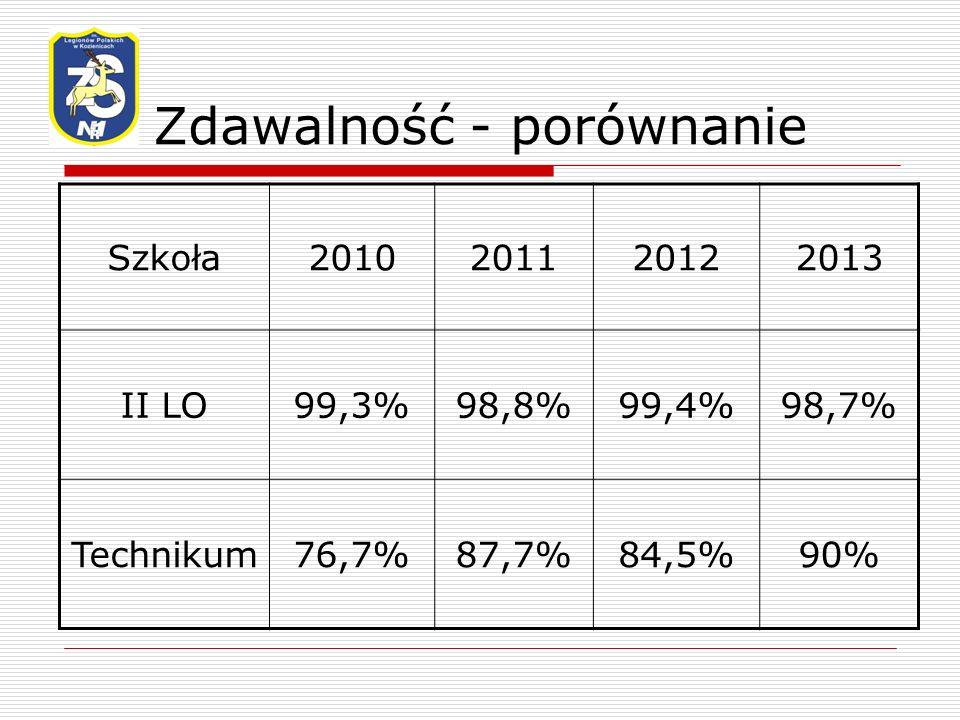 Zdawalność - porównanie Szkoła2010201120122013 II LO99,3%98,8%99,4%98,7% Technikum76,7%87,7%84,5%90%