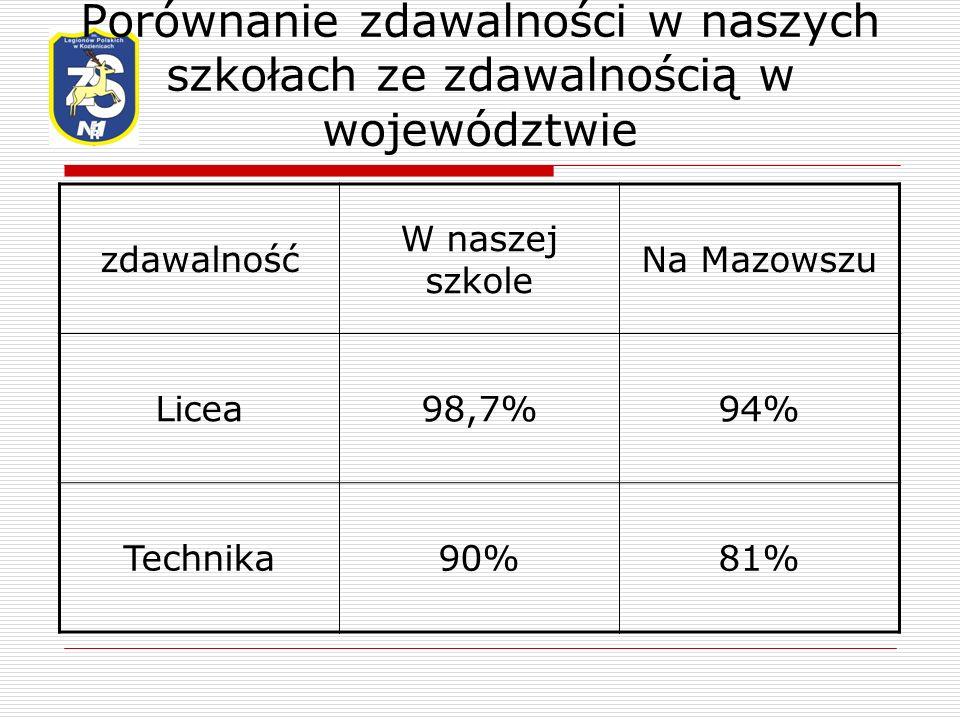 Porównanie zdawalności w naszych szkołach ze zdawalnością w województwie zdawalność W naszej szkole Na Mazowszu Licea98,7%94% Technika90%81%