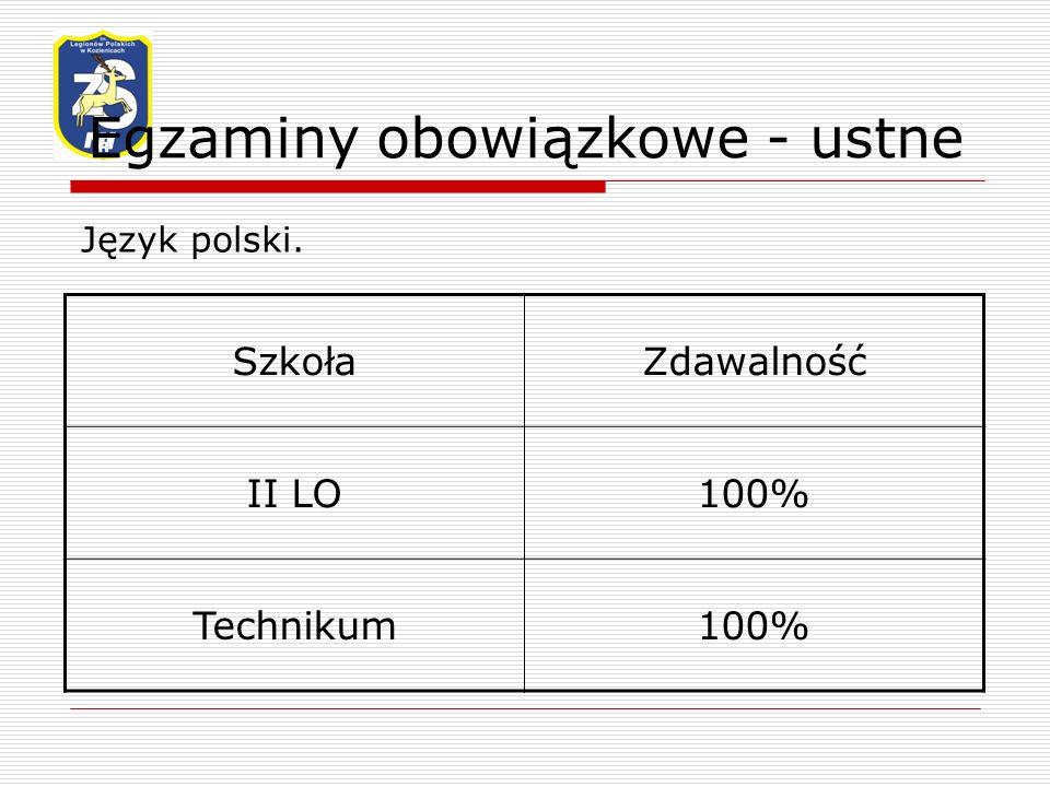 Egzaminy obowiązkowe - ustne Język polski. SzkołaZdawalność II LO100% Technikum100%