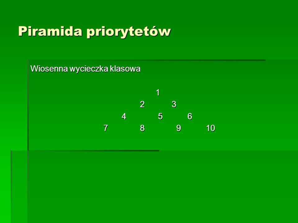 Piramida priorytetów Wiosenna wycieczka klasowa 1 2 3 2 3 4 5 6 4 5 6 7 8 9 10 7 8 9 10