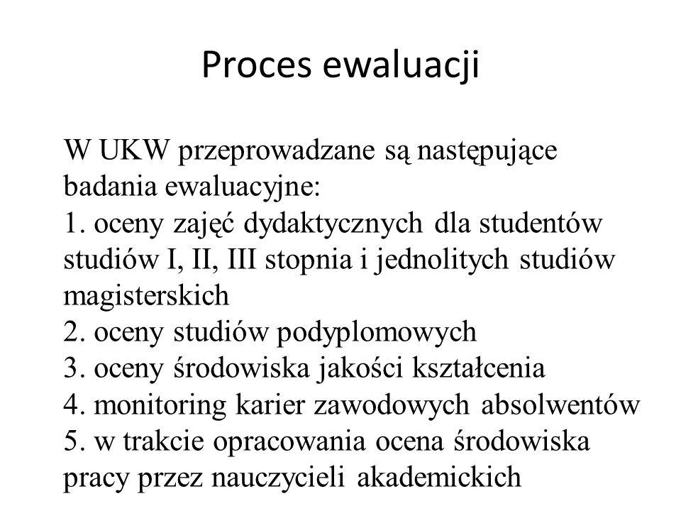 Proces ewaluacji W UKW przeprowadzane są następujące badania ewaluacyjne: 1.
