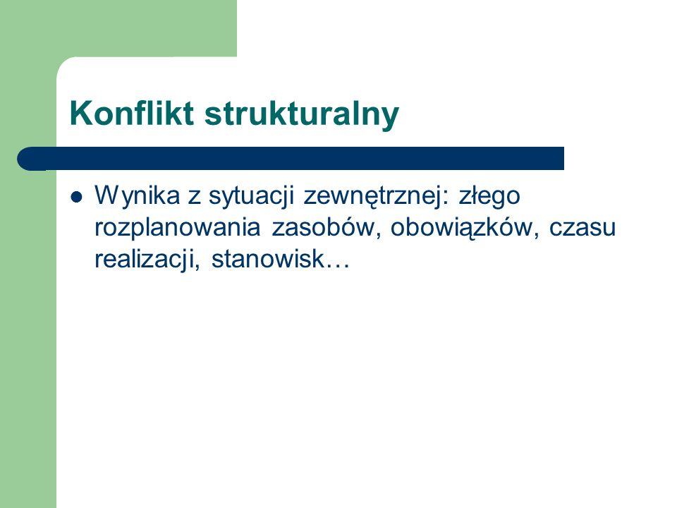 Konflikt strukturalny Wynika z sytuacji zewnętrznej: złego rozplanowania zasobów, obowiązków, czasu realizacji, stanowisk…