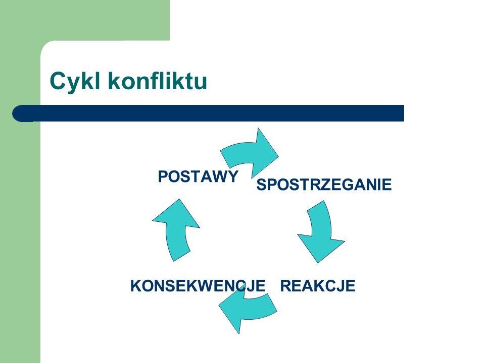 Struktura konfliktu – koło Moorea K.WARTOŚCI K.RELACJI K.DANYCH K. STRUKTURALNY K. INTERESÓW