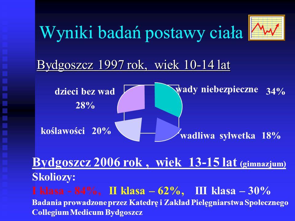 Wyniki badań postawy ciała Bydgoszcz 1997 rok, wiek 10-14 lat wadyniebezpieczne 34% wadliwasylwetka18% koślawości20% dzieci bez wad 28% Bydgoszcz 2006