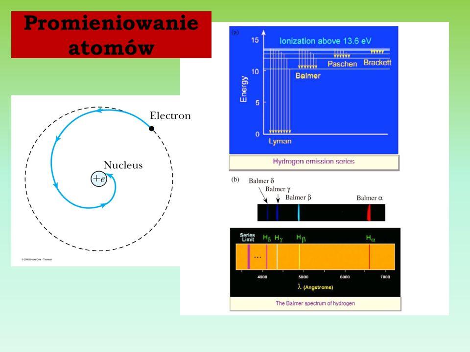 Promieniowanie atomów