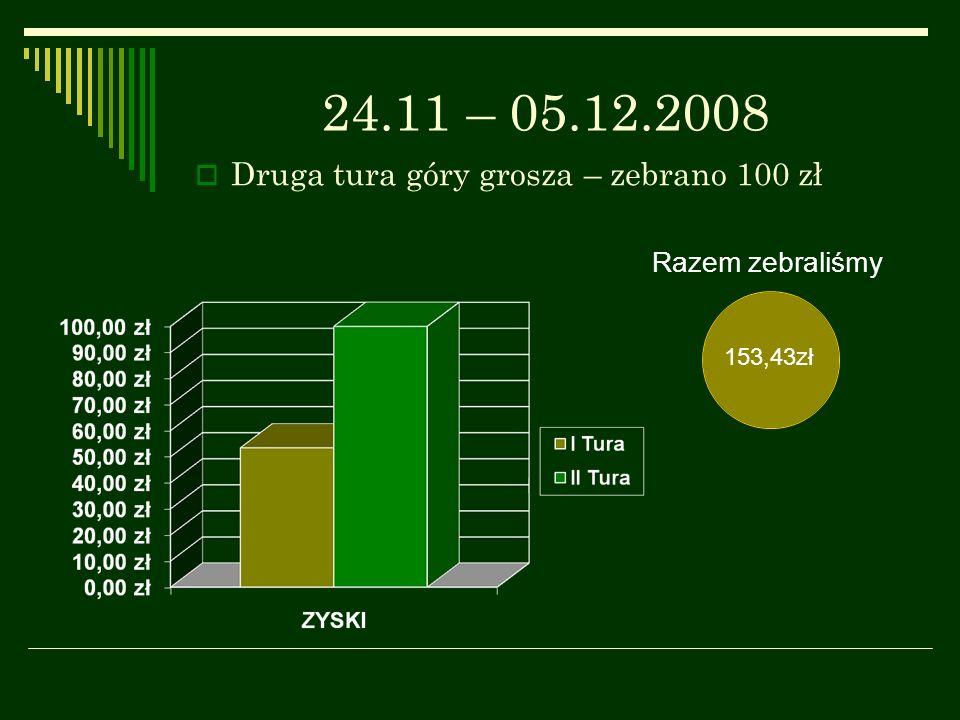 24.11 – 05.12.2008 Druga tura góry grosza – zebrano 100 zł Razem zebraliśmy 153,43zł