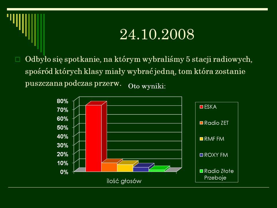 02 – 11.02.2009 Z inicjatywy samorządu została zorganizowana poczta walentynkowa