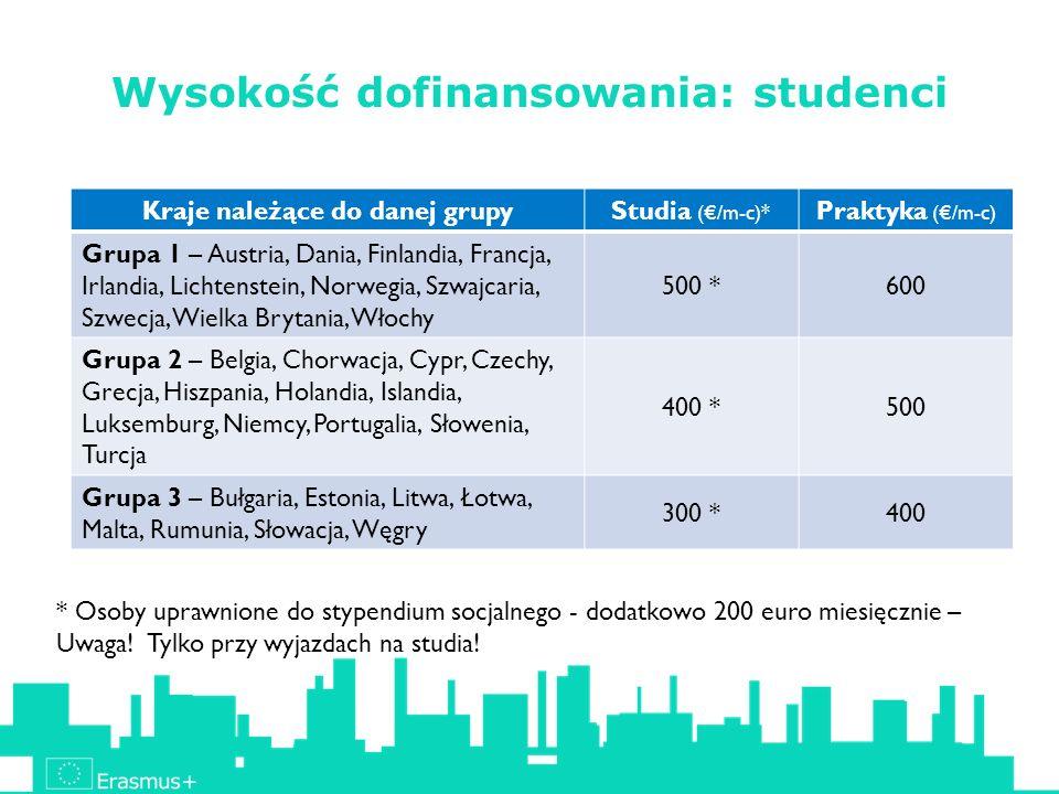 Wysokość dofinansowania: studenci Kraje należące do danej grupyStudia (/m-c)* Praktyka (/m-c) Grupa 1 – Austria, Dania, Finlandia, Francja, Irlandia, Lichtenstein, Norwegia, Szwajcaria, Szwecja, Wielka Brytania, Włochy 500 *600 Grupa 2 – Belgia, Chorwacja, Cypr, Czechy, Grecja, Hiszpania, Holandia, Islandia, Luksemburg, Niemcy, Portugalia, Słowenia, Turcja 400 *500 Grupa 3 – Bułgaria, Estonia, Litwa, Łotwa, Malta, Rumunia, Słowacja, Węgry 300 *400 * Osoby uprawnione do stypendium socjalnego - dodatkowo 200 euro miesięcznie – Uwaga.