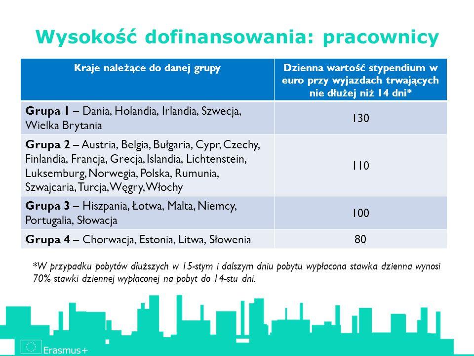 Wysokość dofinansowania: pracownicy Kraje należące do danej grupyDzienna wartość stypendium w euro przy wyjazdach trwających nie dłużej niż 14 dni* Grupa 1 – Dania, Holandia, Irlandia, Szwecja, Wielka Brytania 130 Grupa 2 – Austria, Belgia, Bułgaria, Cypr, Czechy, Finlandia, Francja, Grecja, Islandia, Lichtenstein, Luksemburg, Norwegia, Polska, Rumunia, Szwajcaria, Turcja, Węgry, Włochy 110 Grupa 3 – Hiszpania, Łotwa, Malta, Niemcy, Portugalia, Słowacja 100 Grupa 4 – Chorwacja, Estonia, Litwa, Słowenia 80 *W przypadku pobytów dłuższych w 15-stym i dalszym dniu pobytu wypłacona stawka dzienna wynosi 70% stawki dziennej wypłaconej na pobyt do 14-stu dni.
