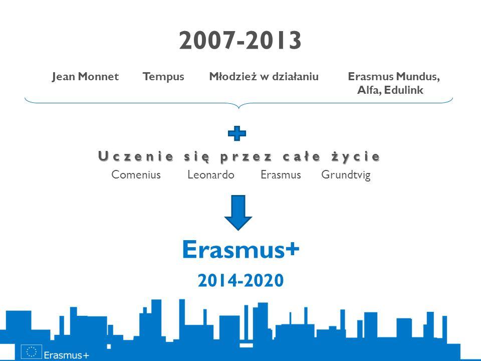 2014–2020 oraz 2 rodzaje działań specjalnych zarządzanych centralnie: Jean Monnet Sport ERASMUS + Edukacja szkolna, szkolnictwo i kształcenie zawodowe, szkolnictwo wyższe, edukacja dorosłych, młodzież AKCJA 1AKCJA 2AKCJA 3 Wyjazdy w celach edukacyjnych Współpraca na rzecz innowacji i dobrych praktyk Współpraca na rzecz innowacji i dobrych praktyk Wsparcie dla reform w obszarze edukacji