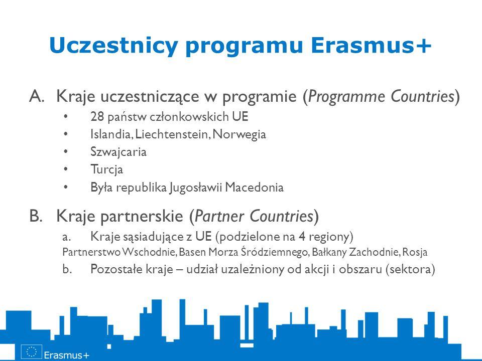 Akcja 3 – wsparcie dla reform Uaktualnianie wiedzy na temat edukacji, szkolenia i młodzieży, badania o postępach w osiąganiu celów ET 2020; Planowanie/ przewidywanie potrzeb i rozwoju UE w zakresie edukacji, szkolenia i młodzieży; Dalszy rozwój narzędzi zapewniających czytelność systemów i ułatwiających uznawalność (EQF, ECTS, ECVET, EQUAVET, Europass, Youthpass) Współpraca z organizacjami międzynarodowymi Dialog z interesariuszami i promocja programu