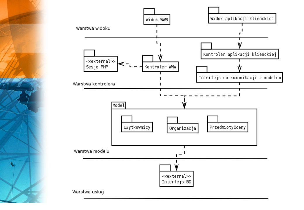Dekompozycja na procesy aplikacja serwera - główna część systemu, obsługująca moduły klienckie oraz serwer WWW aplikacja instalowana na komputerze klienckim, komunikująca się z serwerem za pomocą interfejsu HTTP