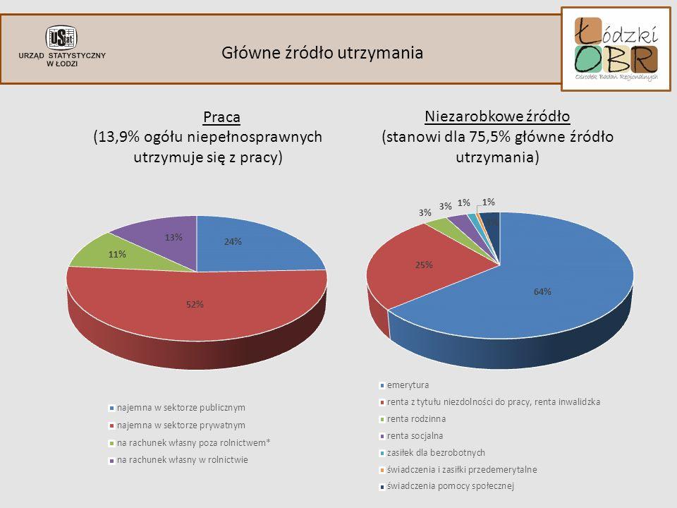 Główne źródło utrzymania indywidulane ograniczenia Praca (13,9% ogółu niepełnosprawnych utrzymuje się z pracy) Niezarobkowe źródło (stanowi dla 75,5% główne źródło utrzymania)