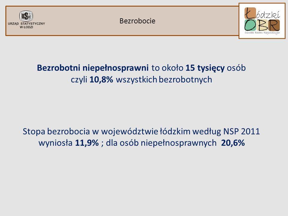 Bezrobocie Bezrobotni niepełnosprawni to około 15 tysięcy osób czyli 10,8% wszystkich bezrobotnych Stopa bezrobocia w województwie łódzkim według NSP 2011 wyniosła 11,9% ; dla osób niepełnosprawnych 20,6%