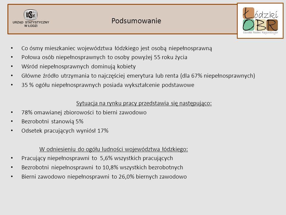 Podsumowanie Co ósmy mieszkaniec województwa łódzkiego jest osobą niepełnosprawną Połowa osób niepełnosprawnych to osoby powyżej 55 roku życia Wśród niepełnosprawnych dominują kobiety Główne źródło utrzymania to najczęściej emerytura lub renta (dla 67% niepełnosprawnych) 35 % ogółu niepełnosprawnych posiada wykształcenie podstawowe Sytuacja na rynku pracy przedstawia się następująco: 78% omawianej zbiorowości to bierni zawodowo Bezrobotni stanowią 5% Odsetek pracujących wyniósł 17% W odniesieniu do ogółu ludności województwa łódzkiego: Pracujący niepełnosprawni to 5,6% wszystkich pracujących Bezrobotni niepełnosprawni to 10,8% wszystkich bezrobotnych Bierni zawodowo niepełnosprawni to 26,0% biernych zawodowo indywidulane ograniczenia