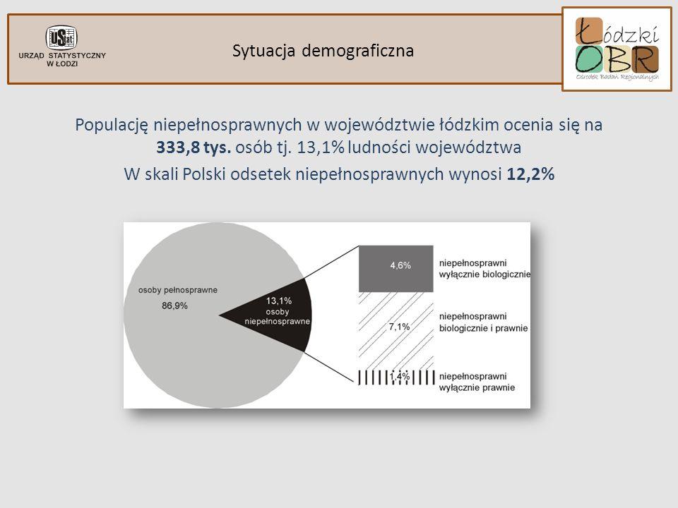 Sytuacja demograficzna indywidulane ograniczenia Wśród niepełnosprawnych ogółem dominują kobiety – 55% W porównaniu z NSP 2002 zmalał odsetek osób niepełnosprawnych prawnie o 21%, wzrósł natomiast odsetek niepełnosprawnych biologicznie o 31% Kategorie niepełnosprawności OGÓŁEM333,8100,0% OSOBY NIEPEŁNOSPRAWNE PRAWNIE216,164,7% OSOBY NIEPEŁNOSPRAWNE BIOLOGICZNIE117,735,3% MĘŻCZYŹNI RAZEM150,5100,0% OSOBY NIEPEŁNOSPRAWNE PRAWNIE 105,330,0% OSOBY NIEPEŁNOSPRAWNE BIOLOGICZNIE45,370,0% KOBIETY RAZEM183,2100,0% OSOBY NIEPEŁNOSPRAWNE PRAWNIE110,839,5% OSOBY NIEPEŁNOSPRAWNE BIOLOGICZNIE72,460,5%