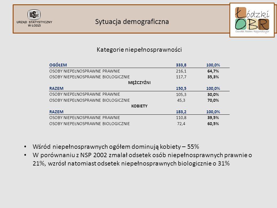 Sytuacja demograficzna indywidulane ograniczenia Niepełnosprawni według grup wieku w 2011 r. osoby