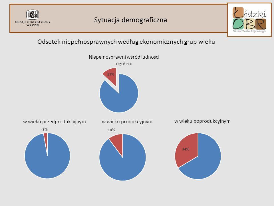 Sytuacja demograficzna indywidulane ograniczenia Odsetek niepełnosprawnych według ekonomicznych grup wieku Niepełnosprawni wśród ludności ogółem w wieku przedprodukcyjnym w wieku produkcyjnym w wieku poprodukcyjnym