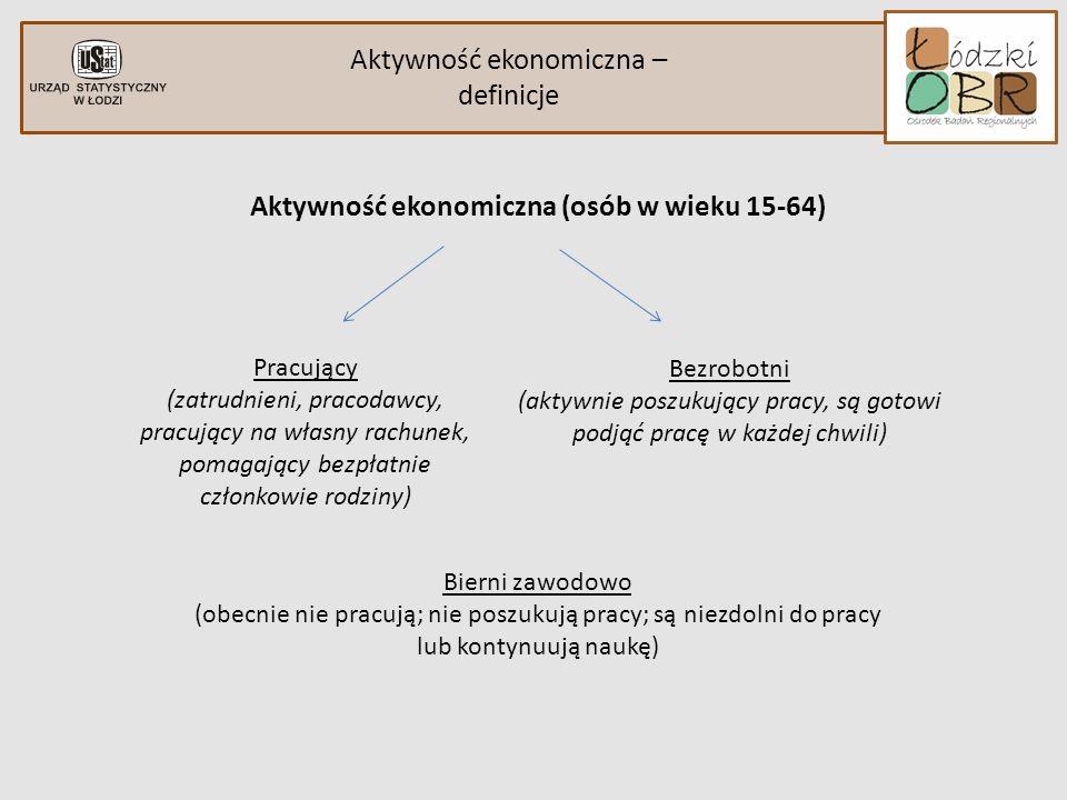 Aktywność ekonomiczna osób niepełnosprawnych Podstawowe wielkości charakteryzujące aktywność ekonomiczną ludności (w % ludności ogółem) Województwo Łódzkie Polska Ludność ogółem Osoby niepełnosprawne Pracujący43,7%17,1% Bezrobotni6,6%5,0% Bierni zawodowo46,8%77,9% Ludność ogółemOsoby niepełnosprawne Pracujący46,1%16,3% Bezrobotni6,4%4,1% Bierni zawodowo43,5%79,6%