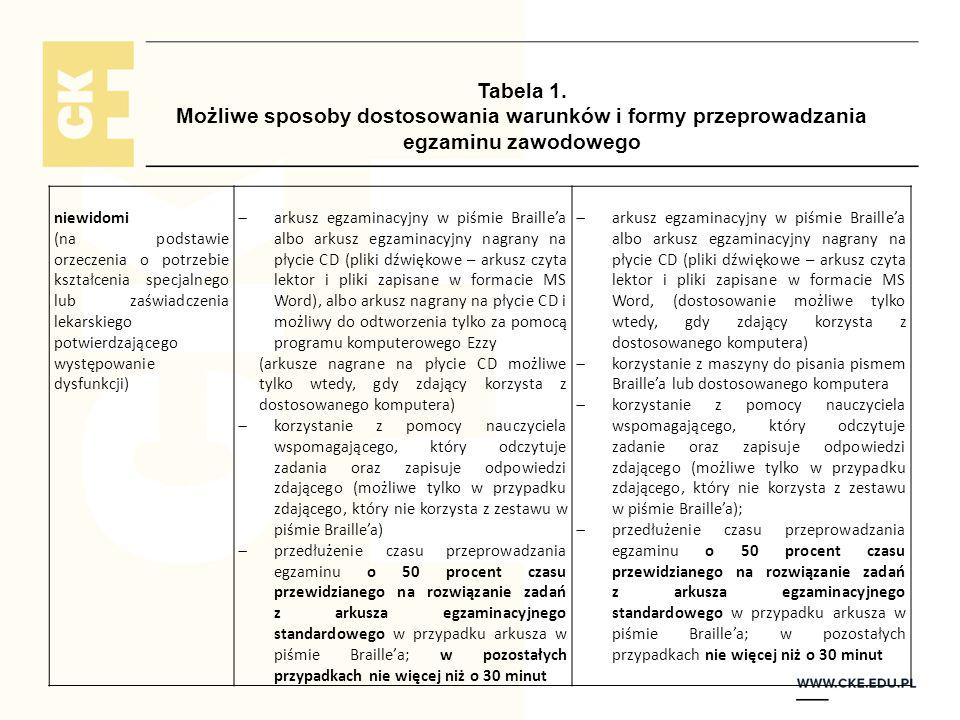 Tabela 1. Możliwe sposoby dostosowania warunków i formy przeprowadzania egzaminu zawodowego niewidomi (na podstawie orzeczenia o potrzebie kształcenia